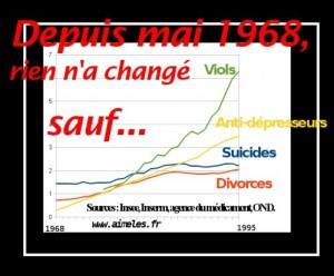 Depuis mai 1968, explosion des suicides, des divorces, des viols et de la prise d'antidépresseurs
