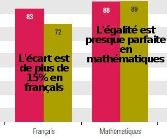 écart de compétences filles garçons en mathématiques français lecture