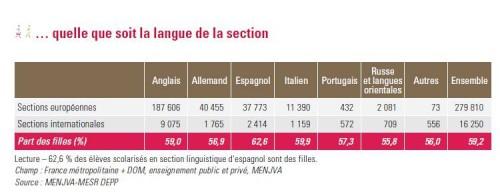 filles majoritaires en sections de langues