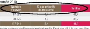 nombre d'élèves pourcentage d'effectifs en troisième