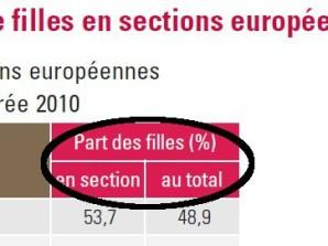 filles garçons section européennes