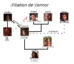 filiation coonor