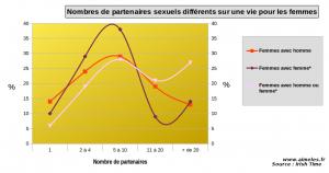 L'instabilité homosexuelle en statistiques
