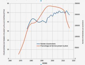 La baisse de la prise de pilules contraceptives a fait baisser le nombre d'avortements